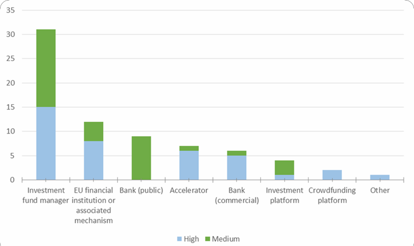 Figure 1 Relevance of the identified existing financing platforms