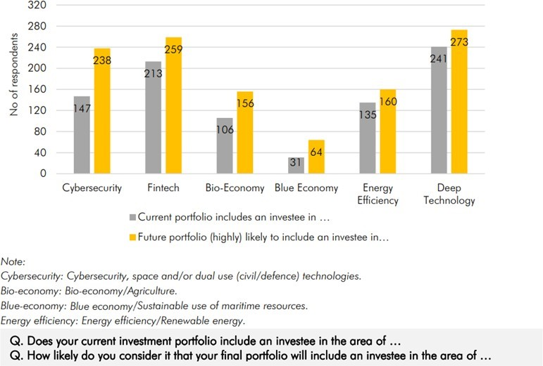 Likelihood for portfolio to include an investee in specific industries – current vs. future portfolio
