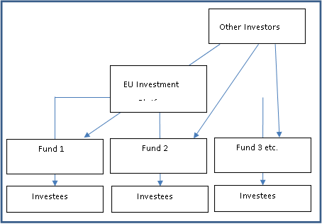Virtual Blue Economy Fund of funds