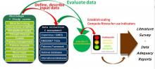 overview of the assessment process